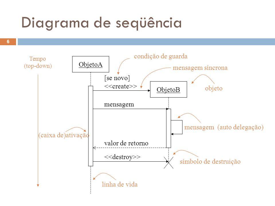 Diagrama de seqüência ObjetoA ObjetoB [se novo] <<create>>